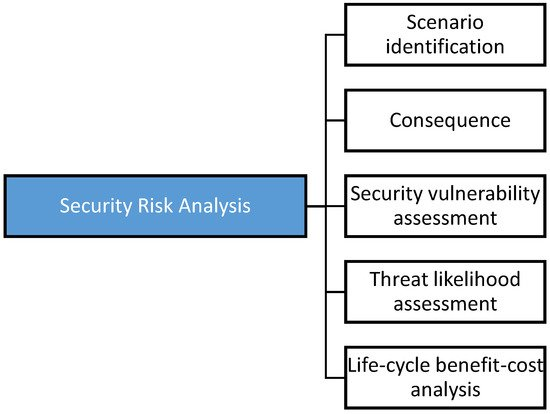 Safety | Free Full-Text | A Decision Framework for Managing the Risk