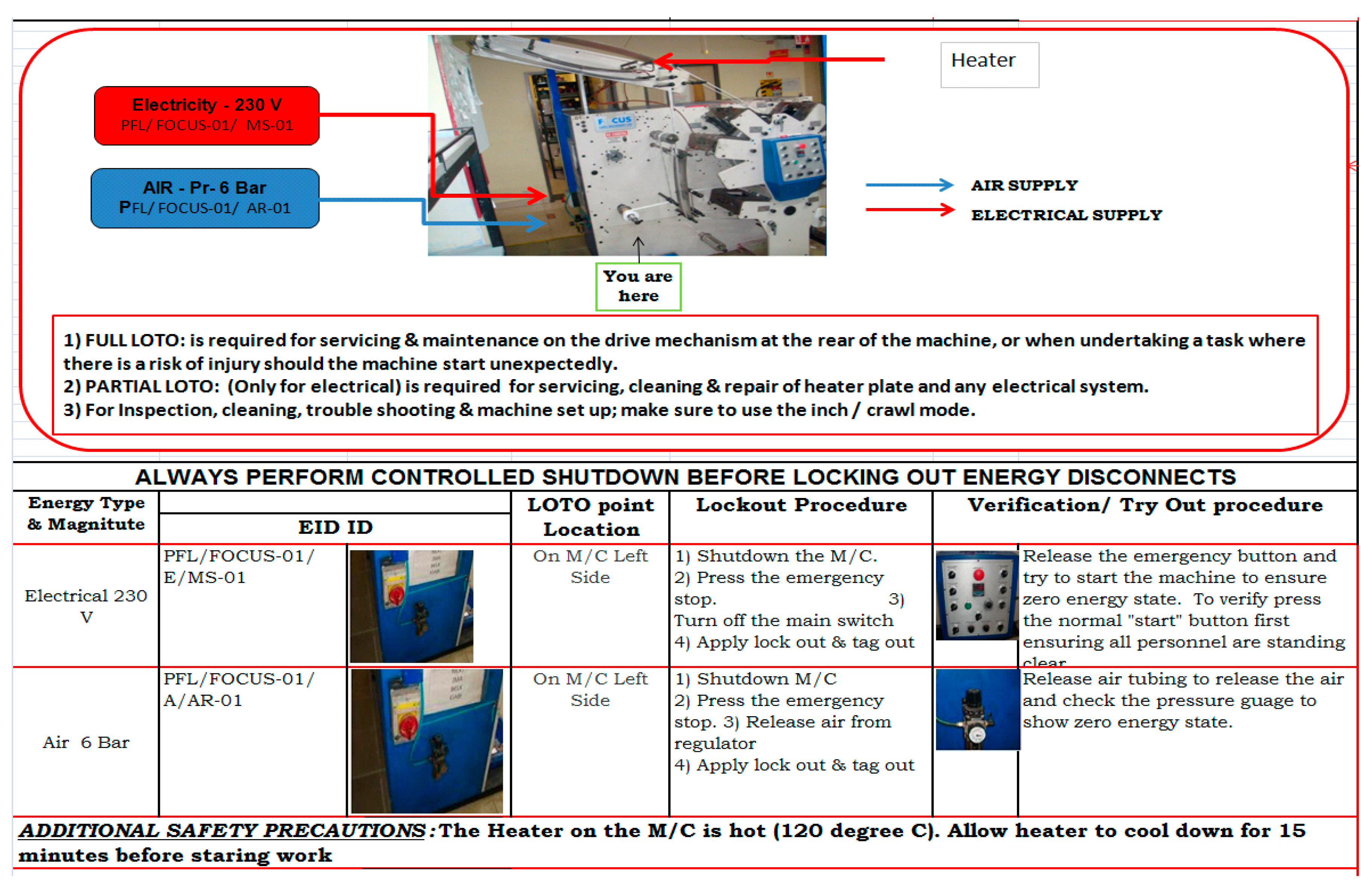 Safety | Free Full-Text | Lockout and Tagout in a
