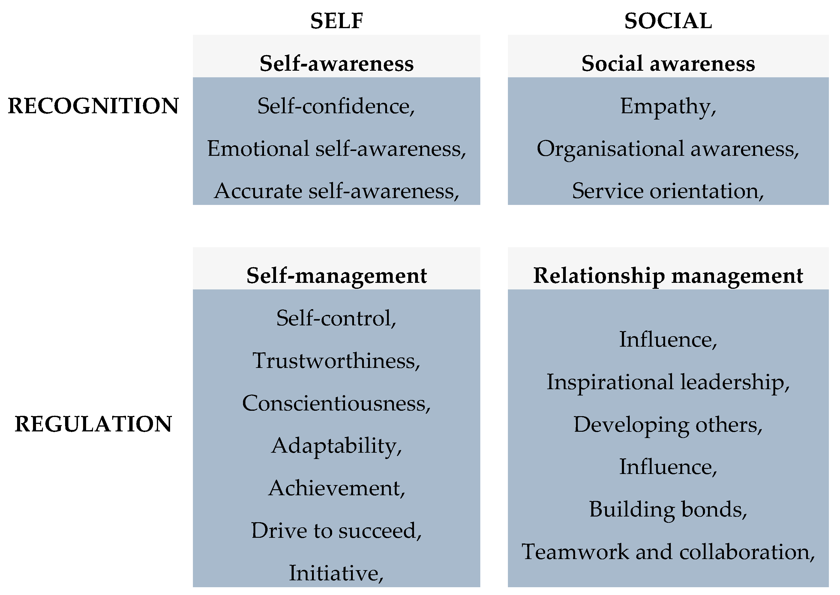 Safety | Free Full-Text | The Role of Emotional Intelligence