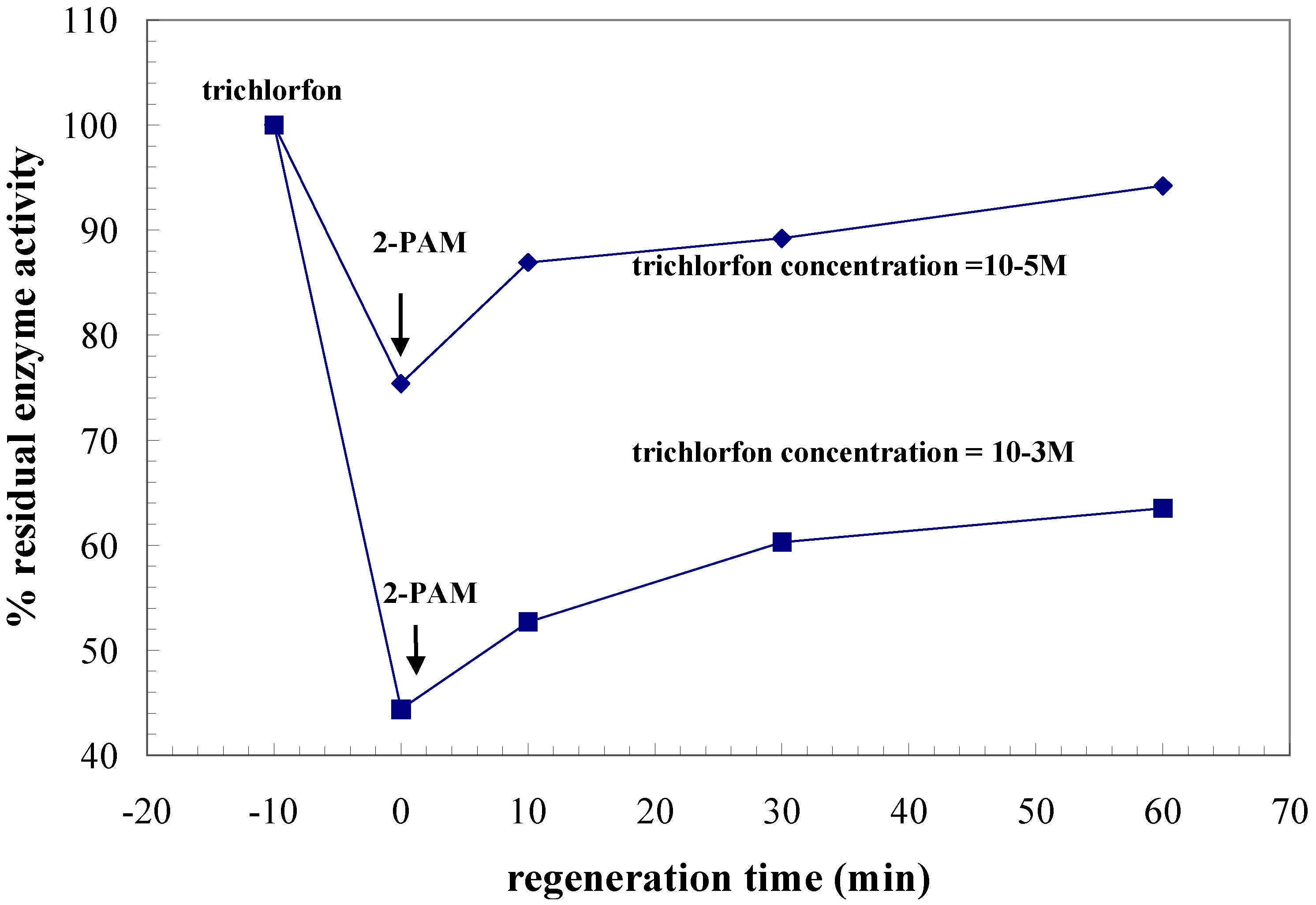 pdf field quantization