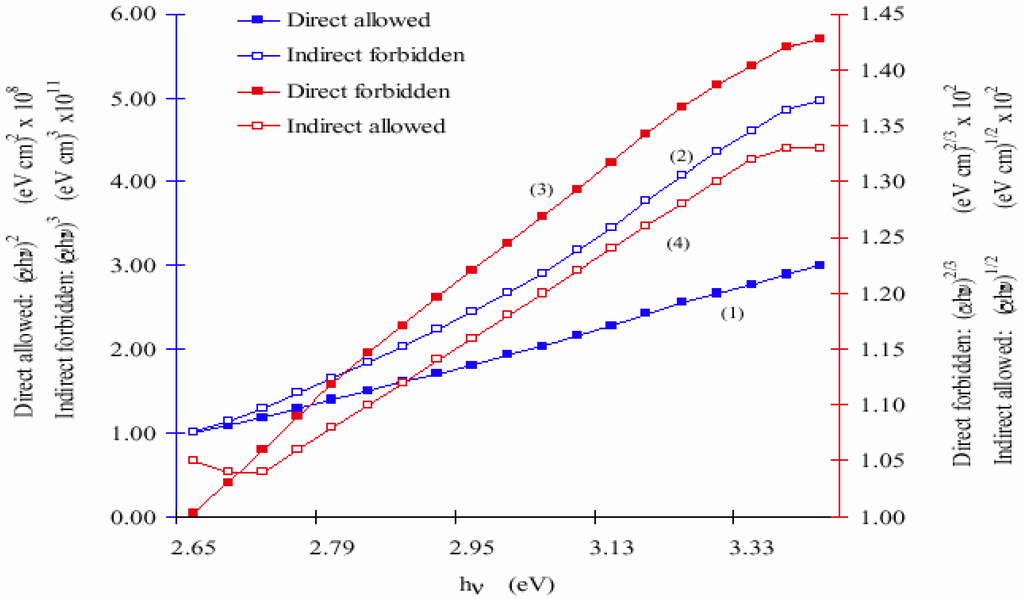 Limiting properties of phthalocyanine thin films studied using z-scan