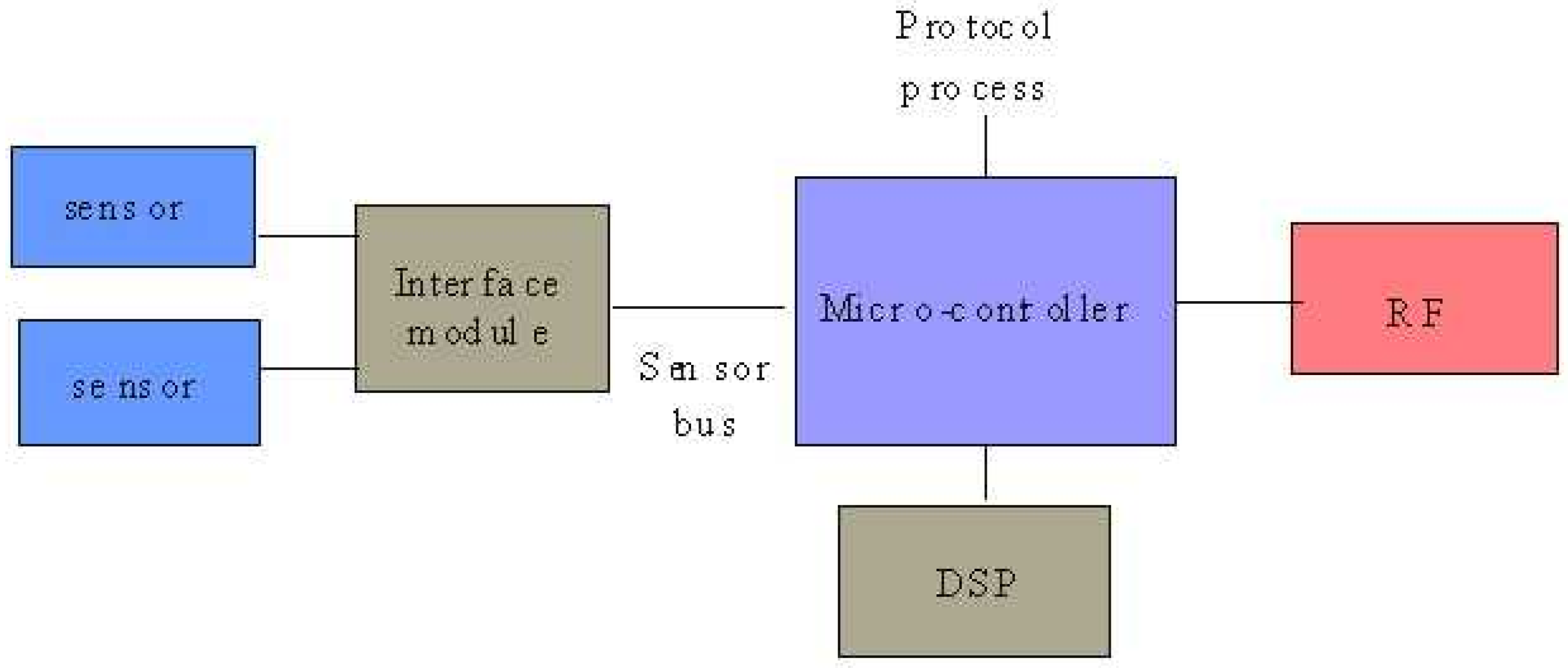 Sensors Free Full Text Communication Buses And Protocols For C Bus Wiring Cost 02 00244 G009