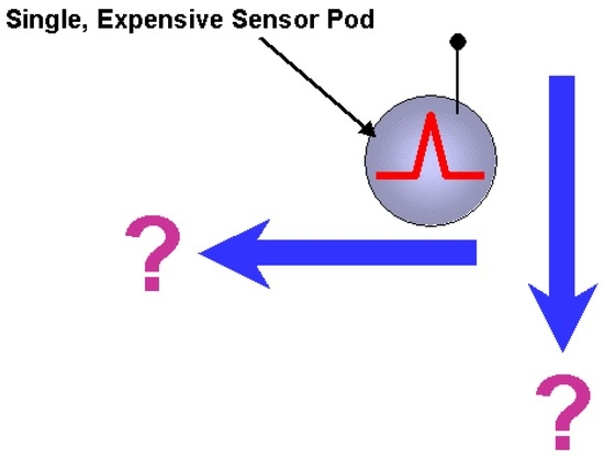 The Sensor Web: A Macro-Instrument for Coordinated Sensing