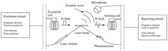Wireless Magnetoelastic Resonance Sensors: A Critical Review