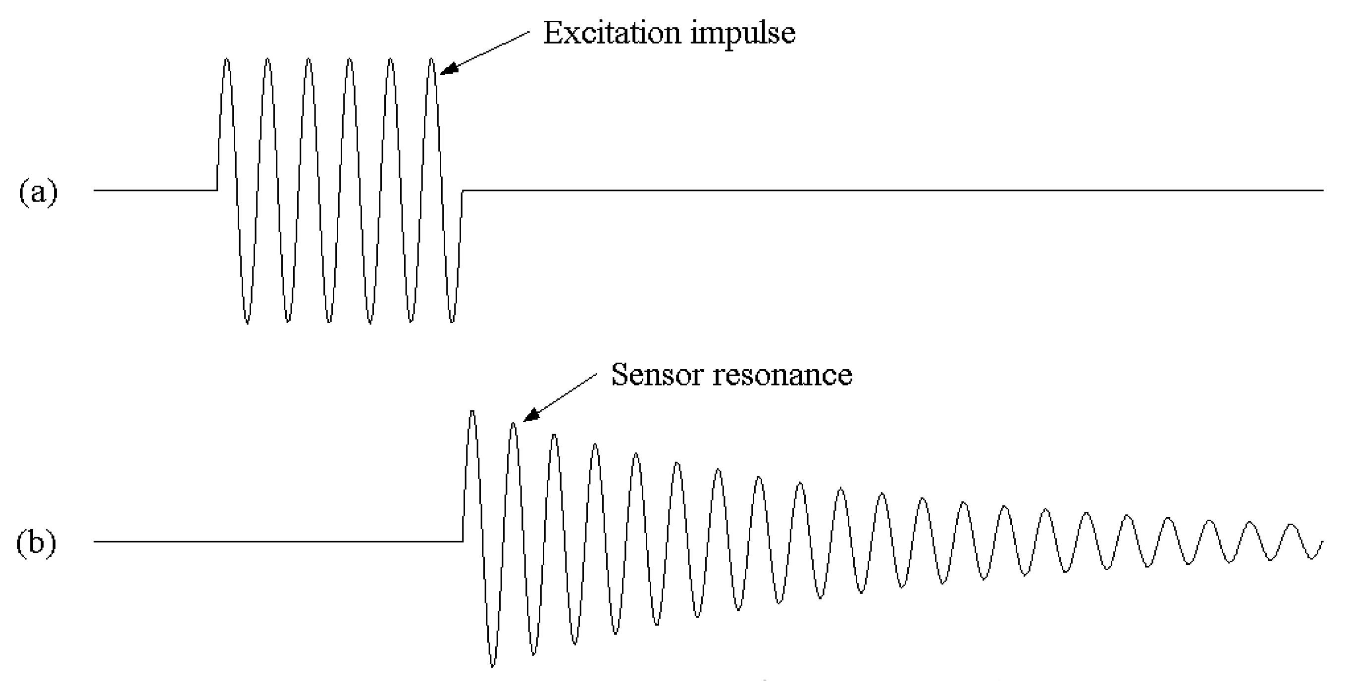 Sensors Free Full Text Wireless Magnetoelastic Resonance Inductive Proximity Sensor Comprising A Resonant Oscillatory Circuit 02 00294 G004