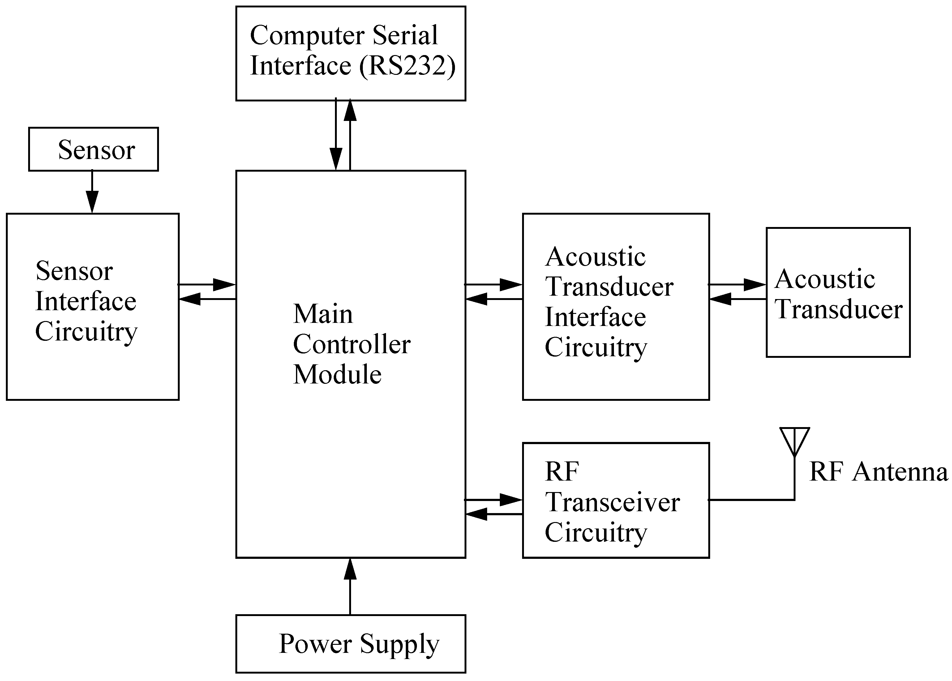 Wireless sensor network diagram trusted wiring diagram sensors free full text design of a wireless sensor network for data mining diagram wireless sensor network diagram ccuart Choice Image