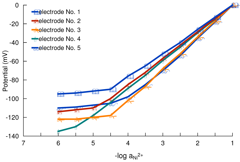 Complexometric determination of nickel