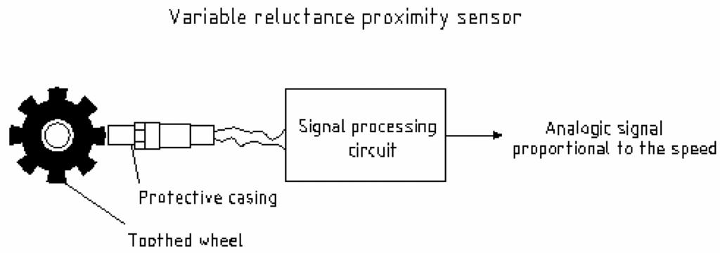 Sensors      Free FullText   Improving the Response of a