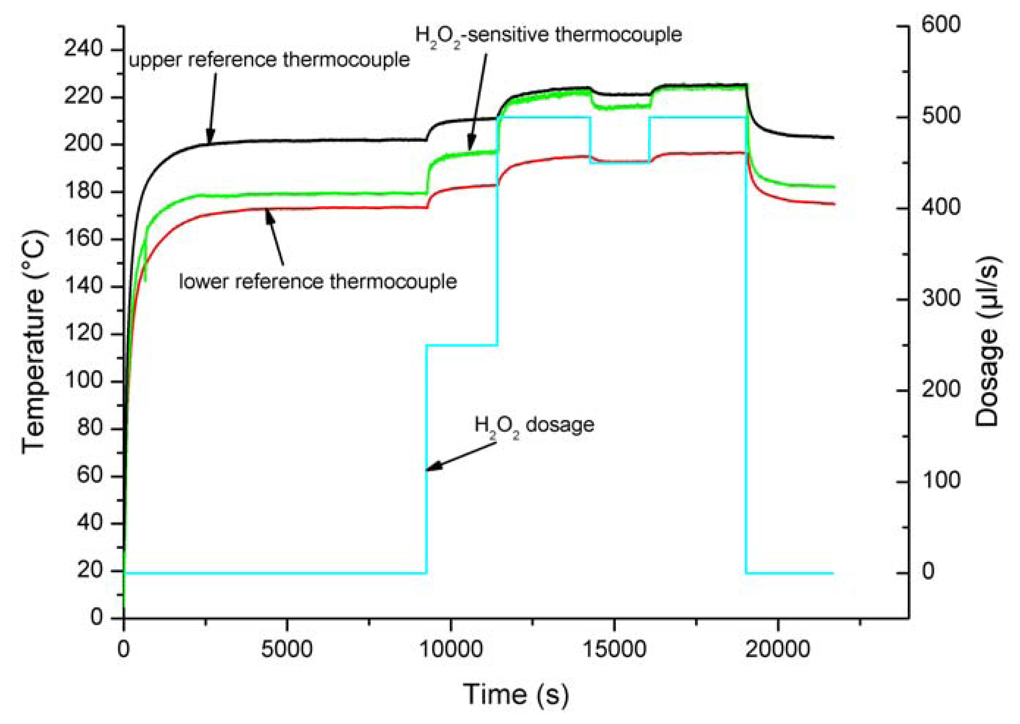 Sensors | Free Full-Text | Detection of Hydrogen Peroxide (H2O2) at
