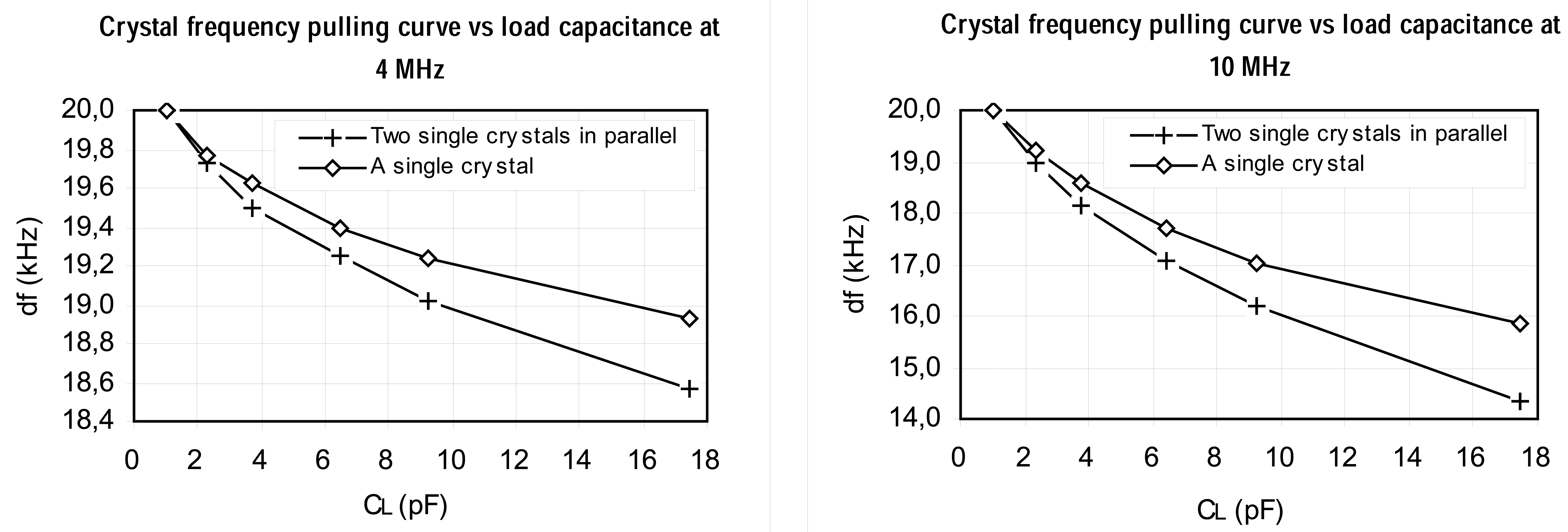Sensors Free Full Text A Comparison Of Frequency Pullability In Crystal Oscillator Using Ttl 06 00746f7
