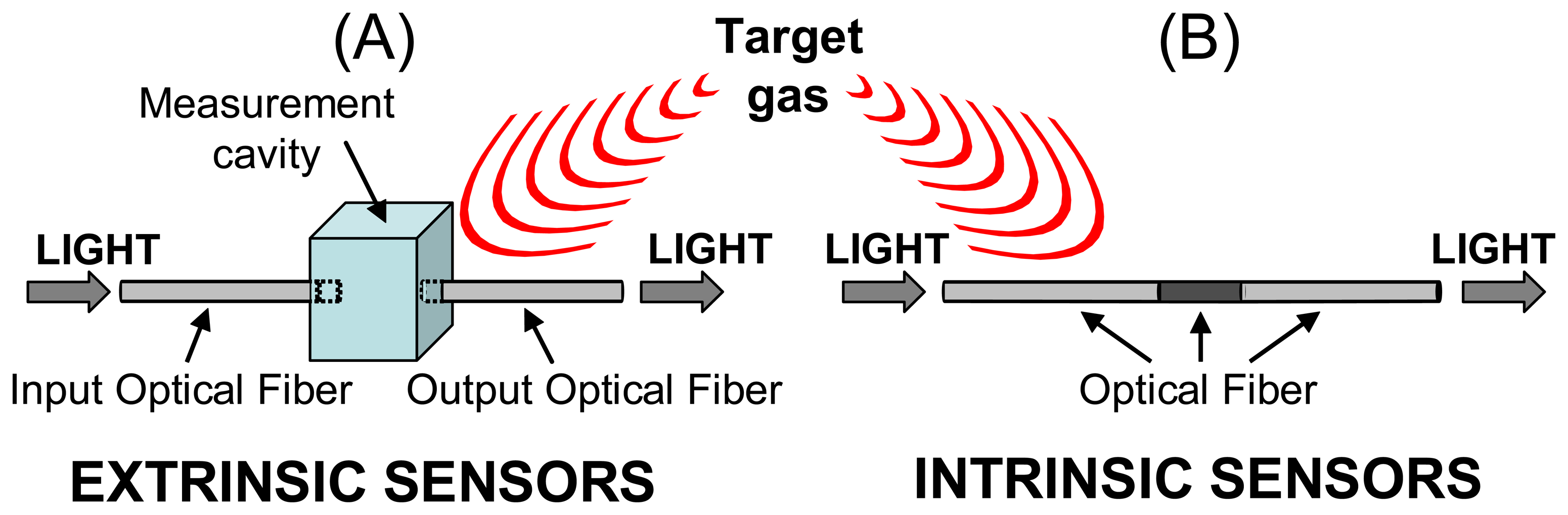 Sensors Free Full Text Volatile Organic Compound Optical Fiber Use Of The Opto Switch Or Interrupter As A Ro Meccanisms 06 01440f3