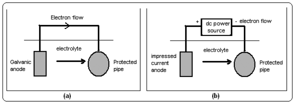 Sensors Free Full Text Emi Effects Of Cathodic Protection On
