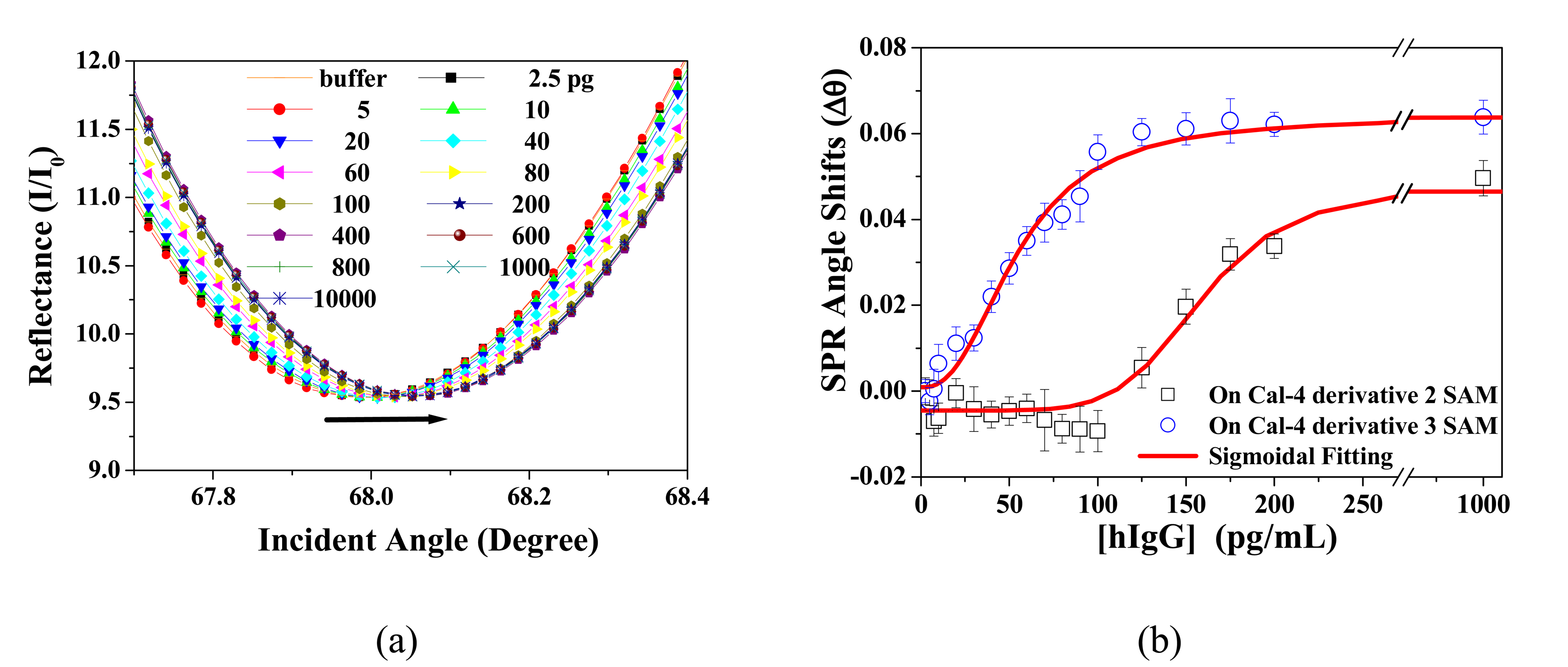 Sensors | Free Full-Text | Comparative Study of Protein