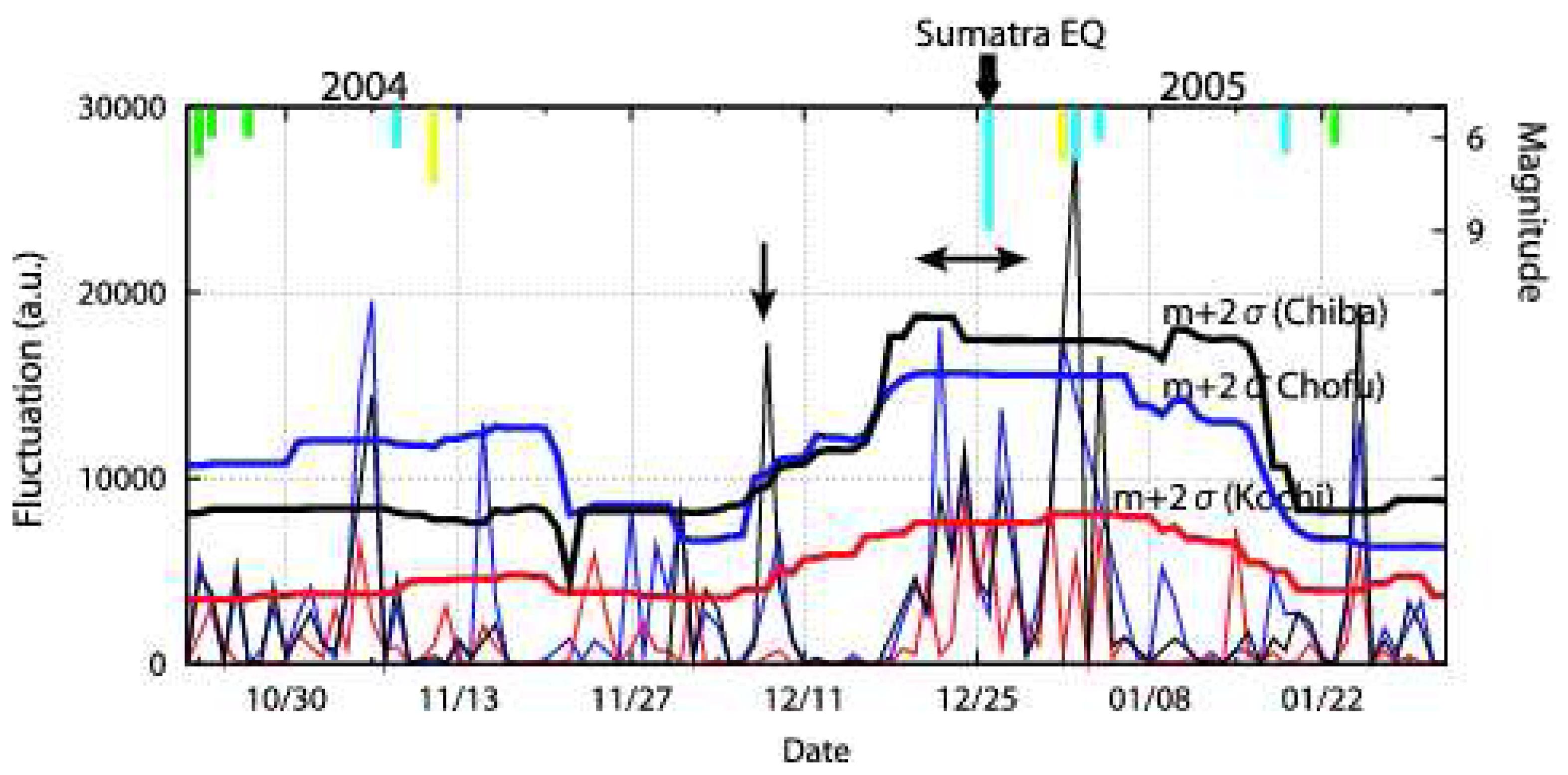 Sensors | Free Full-Text | VLF/LF Radio Sounding of Ionospheric