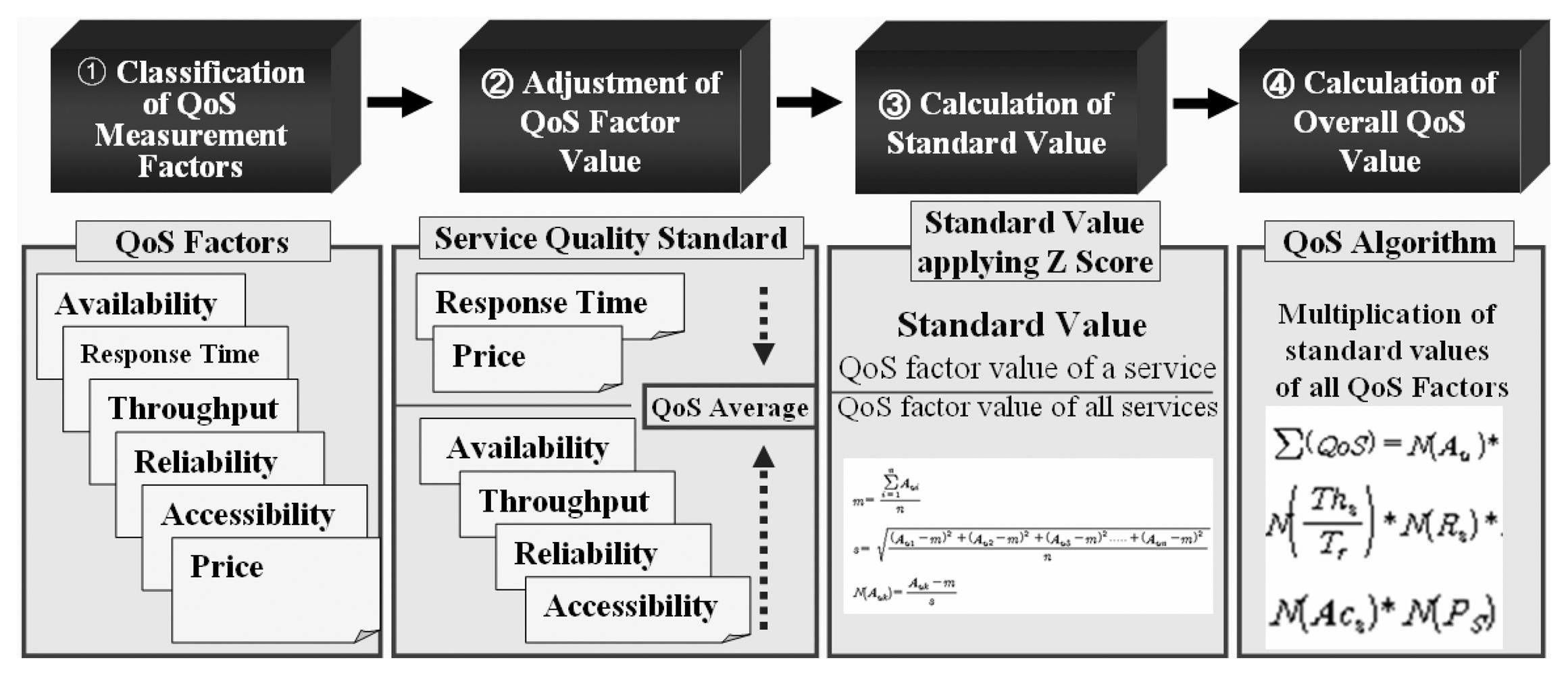 Matchmaking algorithm for semantic web-services