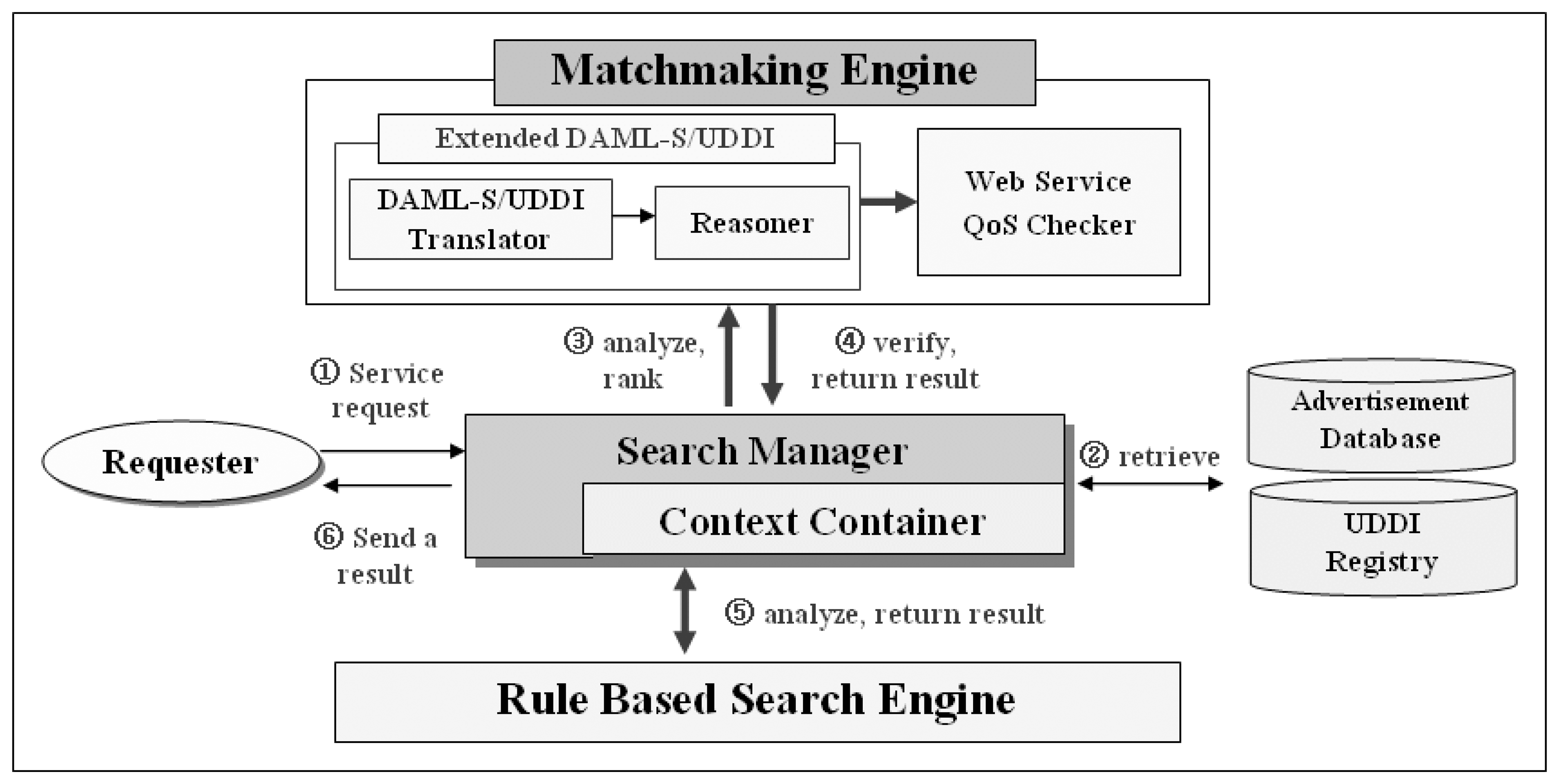 Matchmaking algorithm for semantic web-services