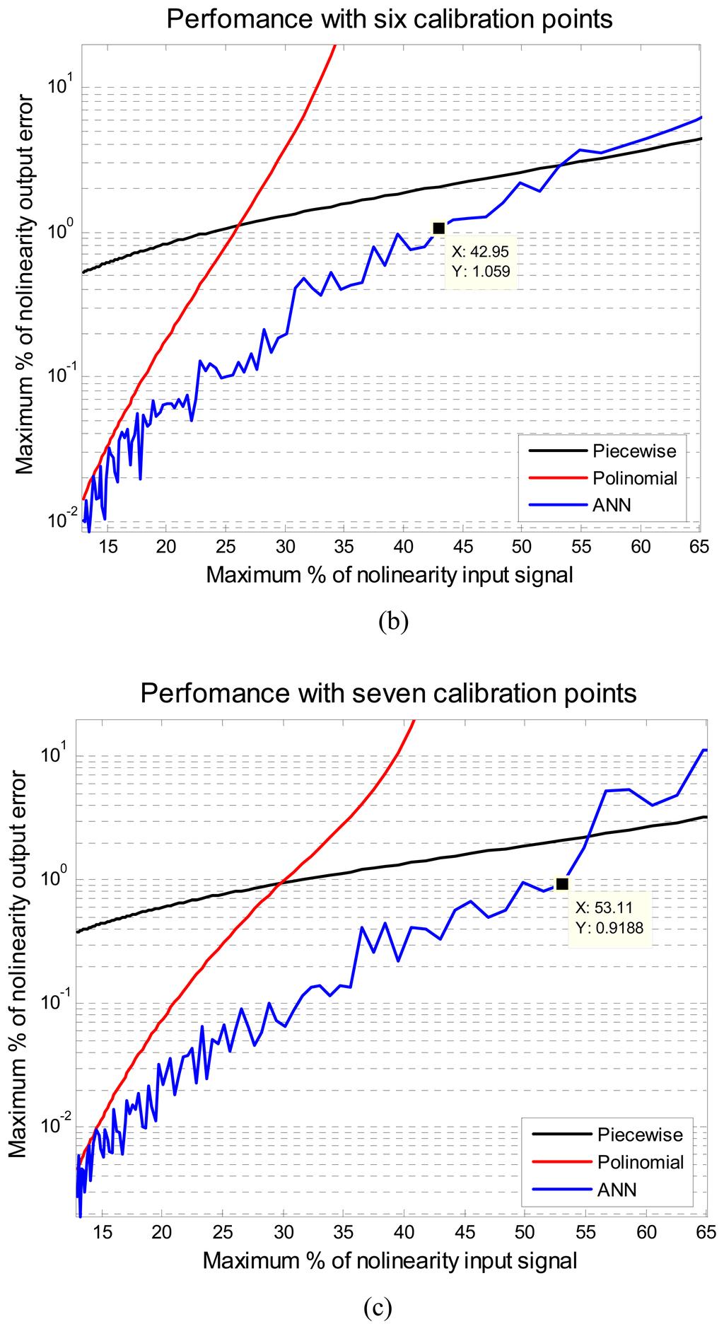 Numerical Techniques Lab Program C Sensors Fb