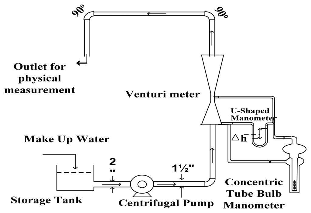 experiment on venturimeter A flow of air through a venturi meter, showing the columns connected in a u-shape (a manometer) and partially filled with water the meter is read as a differential.
