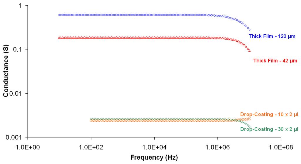 Sensors   Free Full-Text   pH Sensitivity of Novel PANI/PVB/PS3 ...