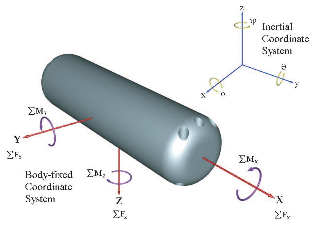 a family of embedded runge kutta formulae pdf