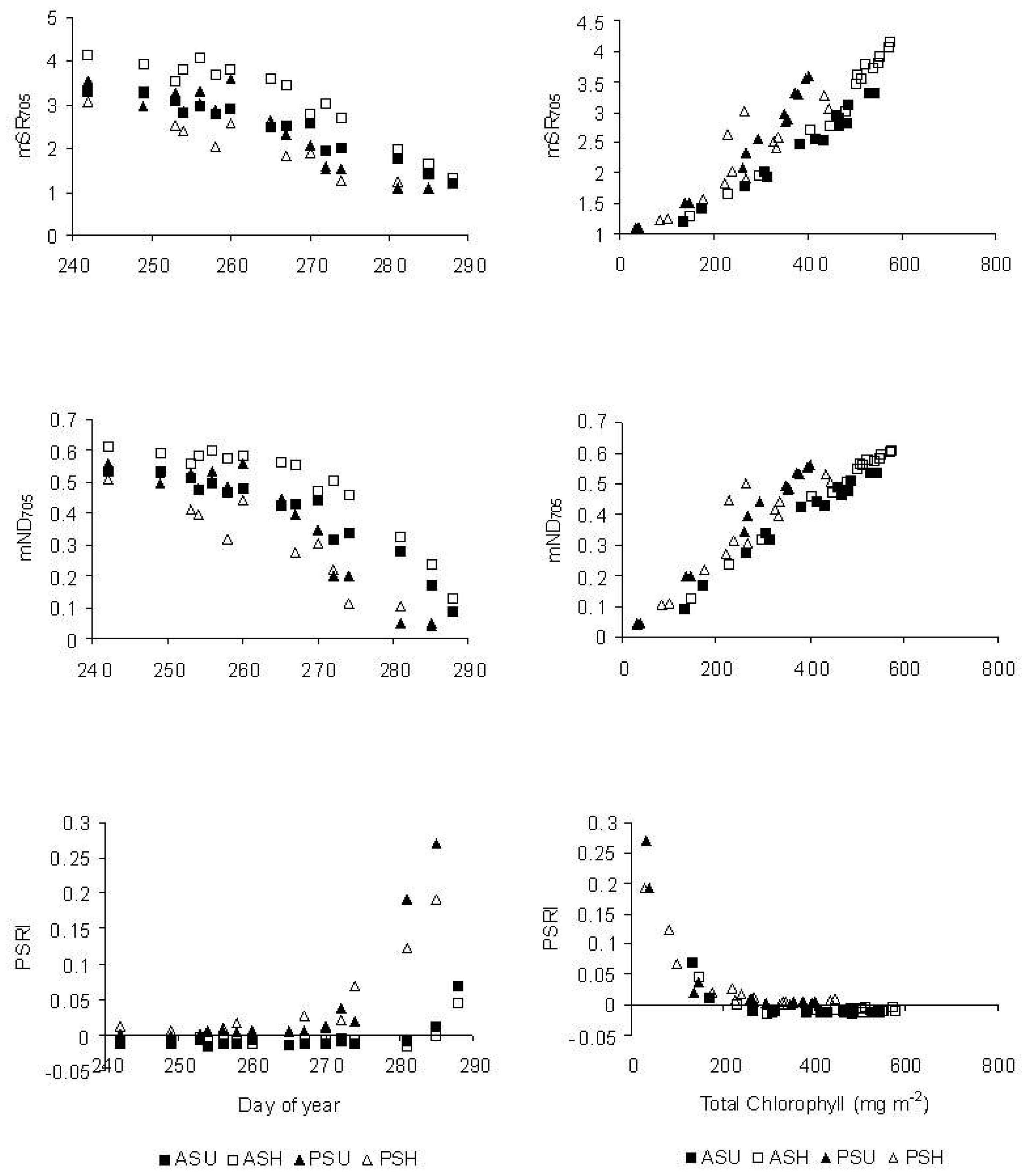Sensors | Free Full-Text | Changes in Spectral Properties ...