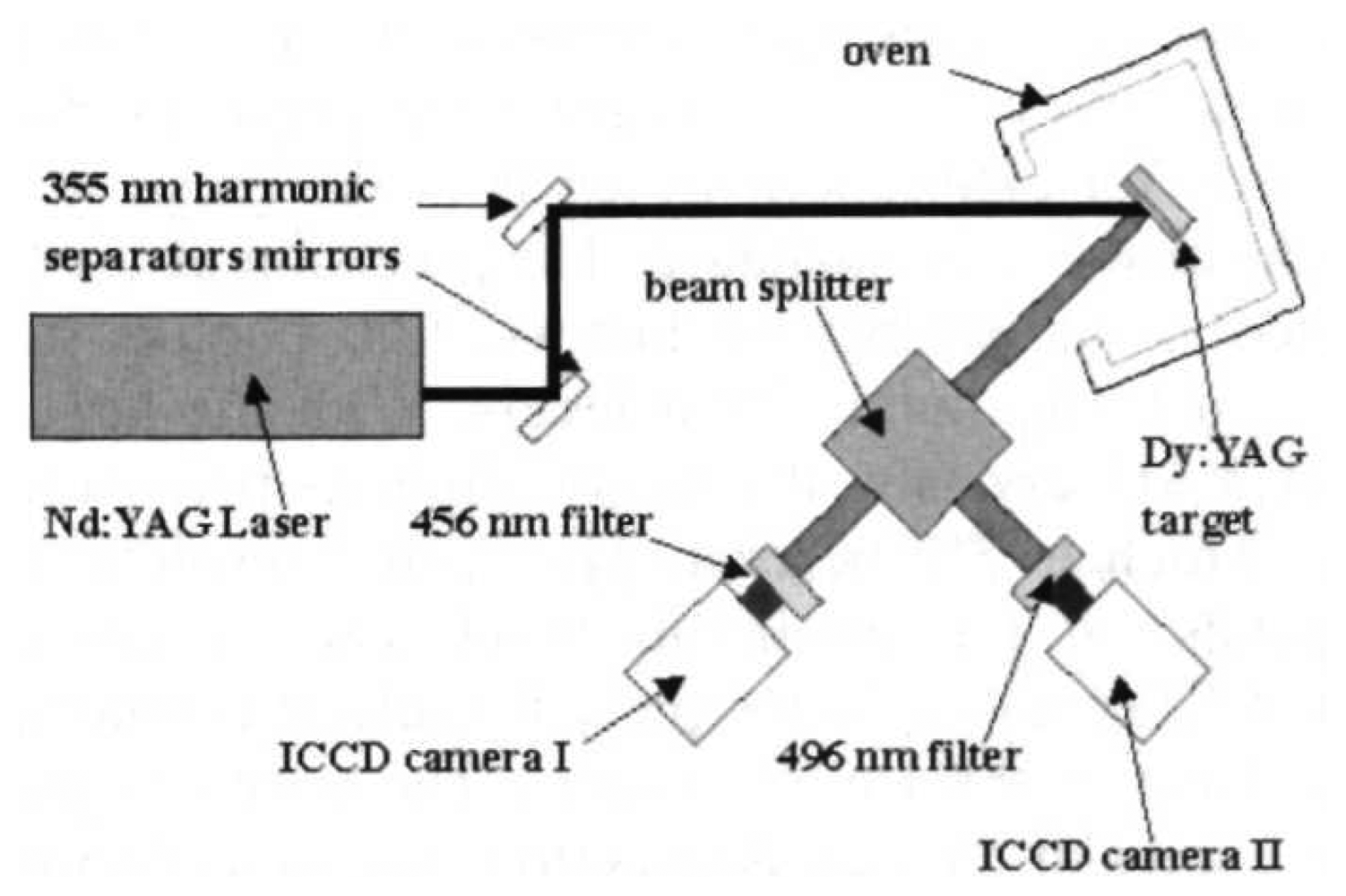 Sensors Free Full Text Thermographic Phosphors For High Diagram Pdf Merc 650 3 Cyl Internal External Wiring 08 05673f12 Figure 12 Schematic