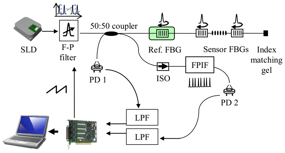 temperature sensor research paper Free sensor papers, essays, and research papers you may also sort these by color rating or essay the integrated circuit using lm35 temperature sensor.