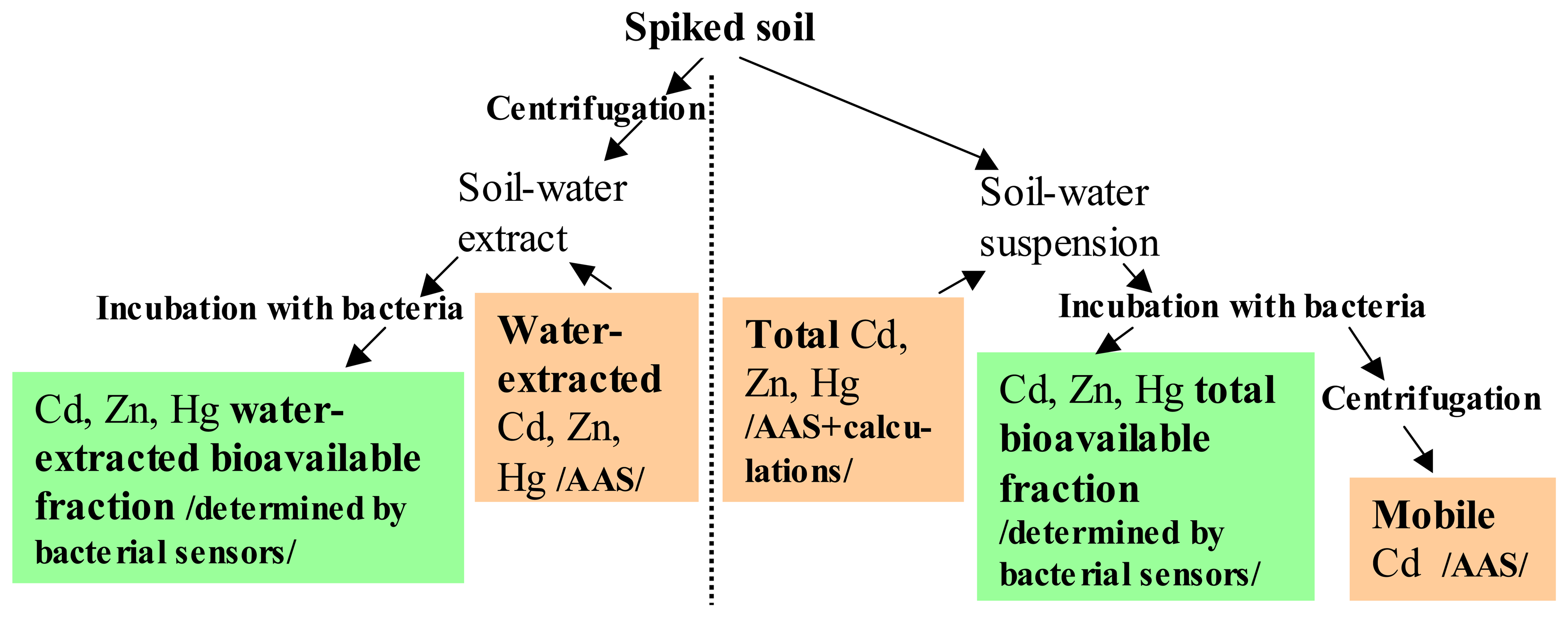 Sensors | Free Full-Text | Bioavailability of Cd, Zn and Hg in Soil