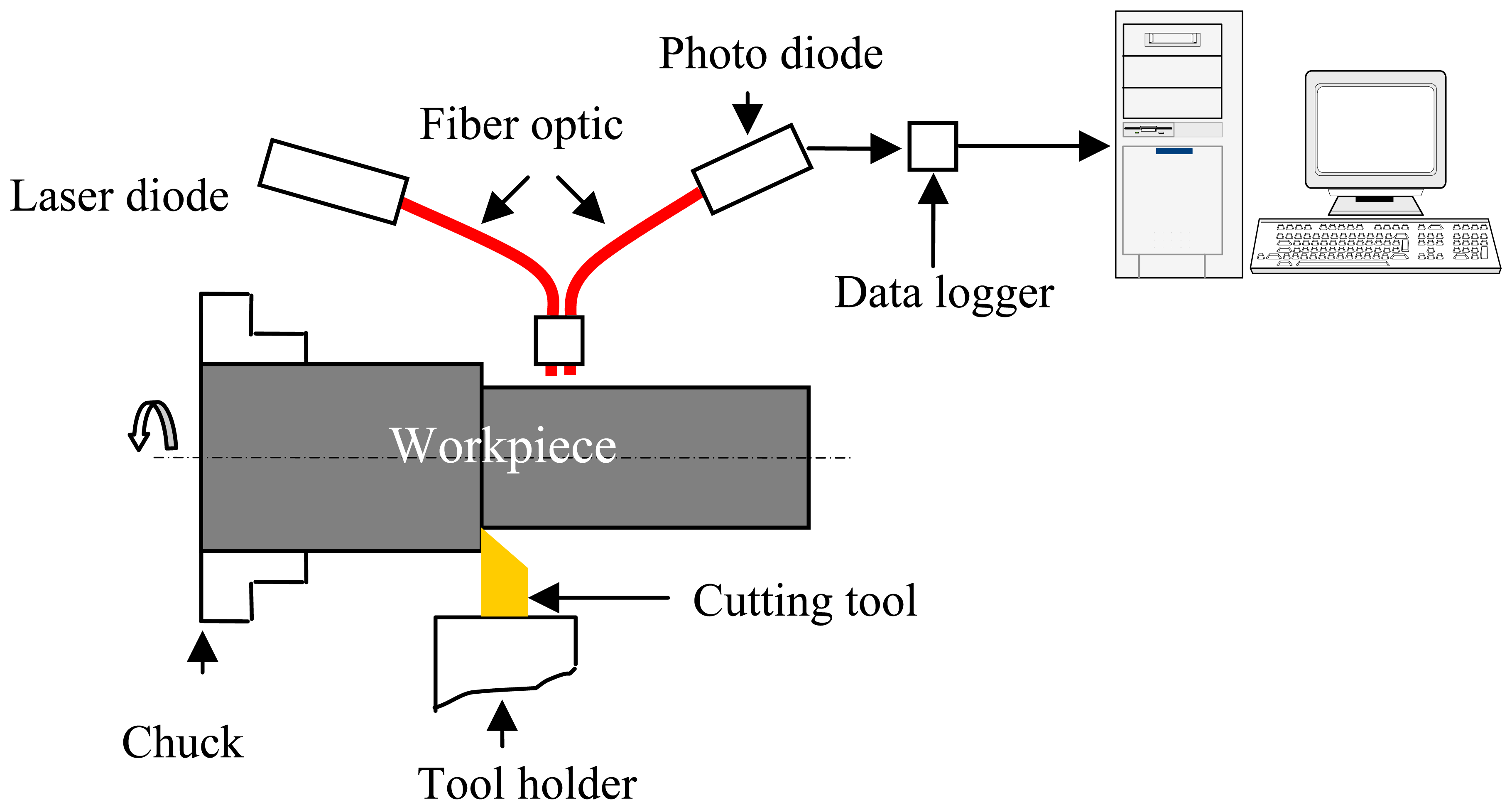 Lathe tool dynamometer diagram introduction to electrical wiring lathe tool dynamometer diagram ccuart Images