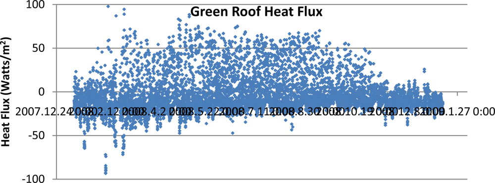 a research on the measurement of heat flux Machine learning predicts new details of geothermal but we don't have an easy way to measure geothermal heat flux machine learning predicts new details of.