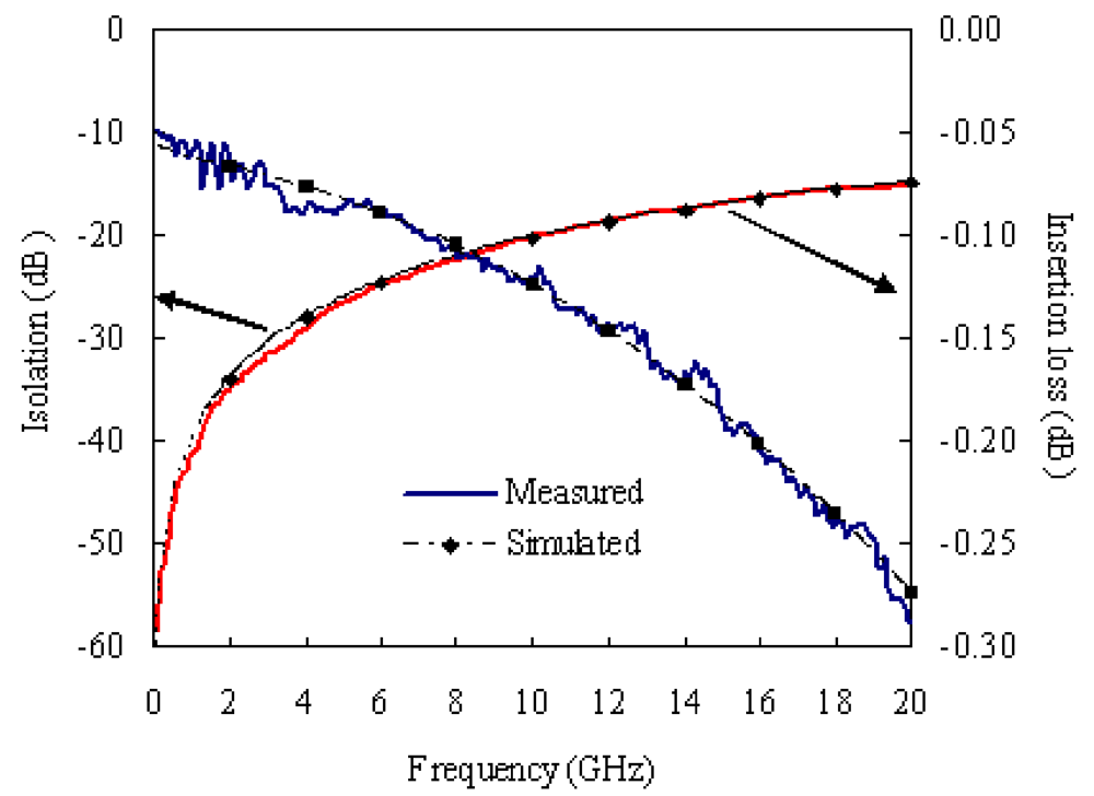 modeling of rf mems switchable band Reconfigurable rf mems devices insertion loss of the structure is better than the 03 db in the 1-20 ghz band the switch has a measured model measurement.