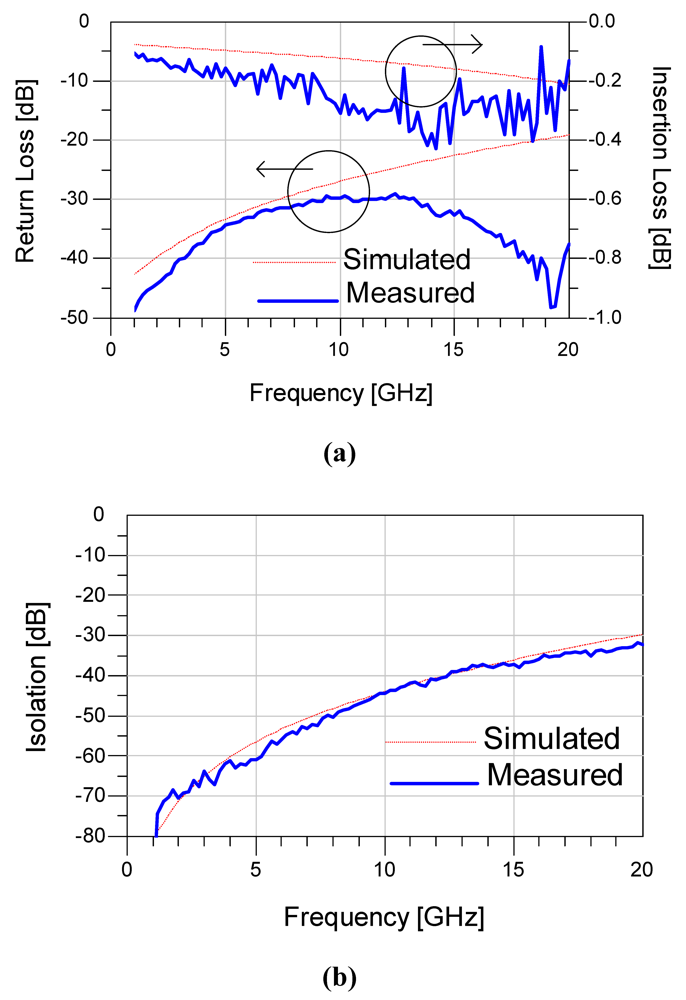 Sensors free full text a high isolation series shunt for Table 7 1 design parameters