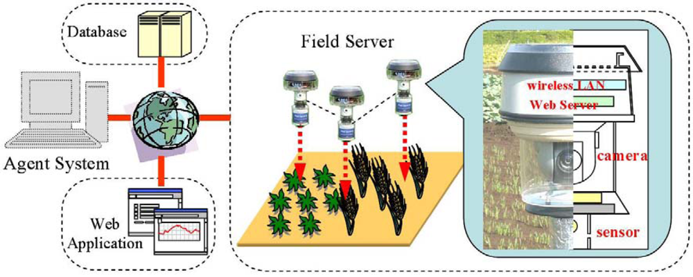 Sensors Free Full Text Monitoring System For Farming