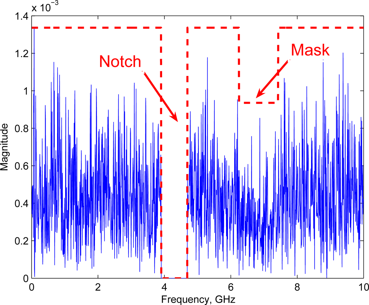 spectrum sensing cognitive radio thesis