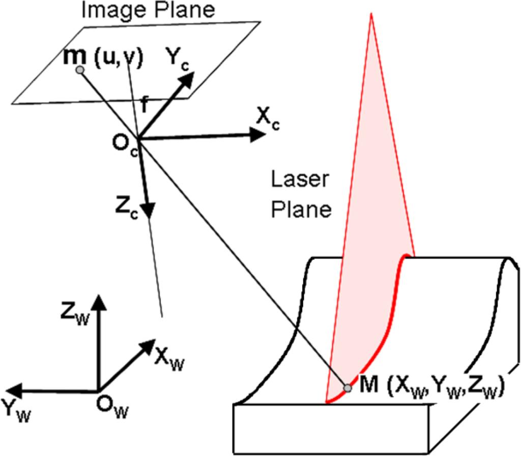 Faro Laser Tracker Calibration Faro Ion Laser Tracker