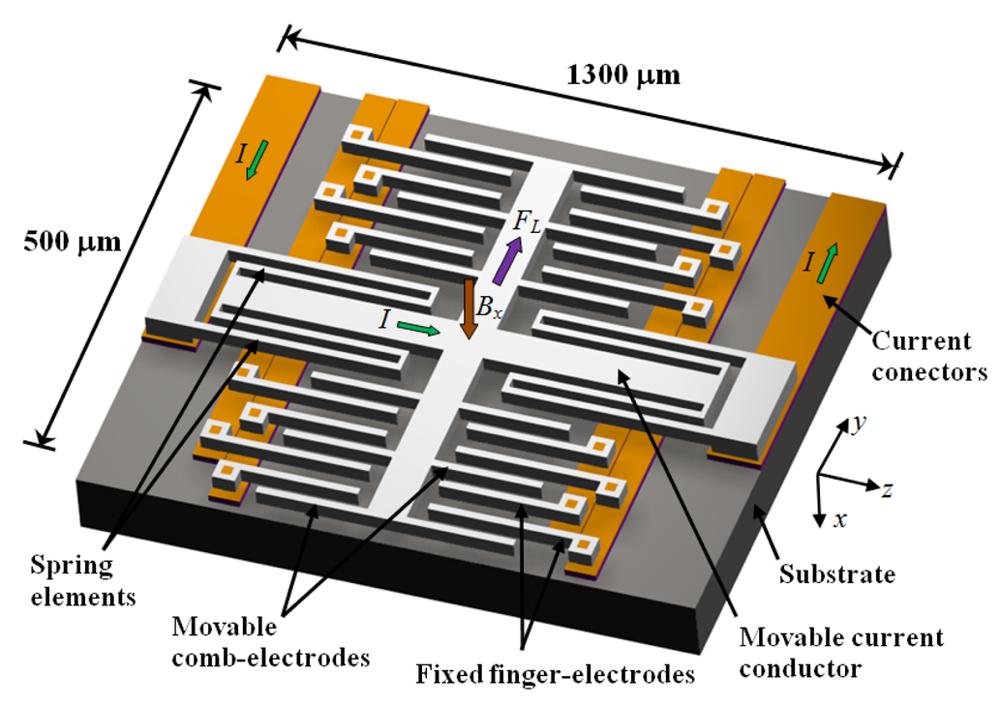 Sensors Free Full Text Resonant Magnetic Field Sensors