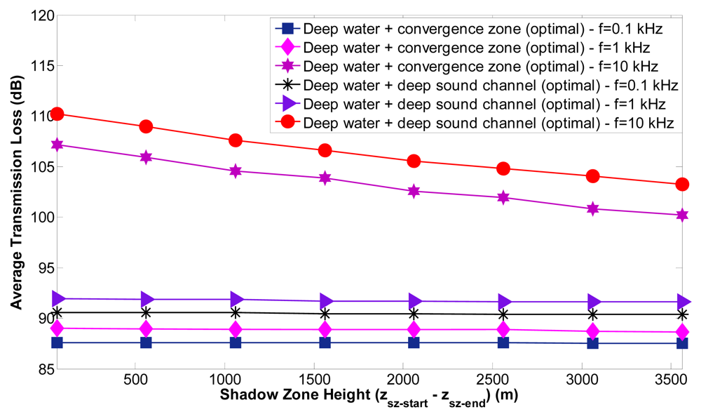 localization scheme for underwater wireless sensor Examples of schemes that use toa or tdoa of acoustic or rf signals for  localization in terrestrial sensor networks in the context of underwater sensor  networks,.
