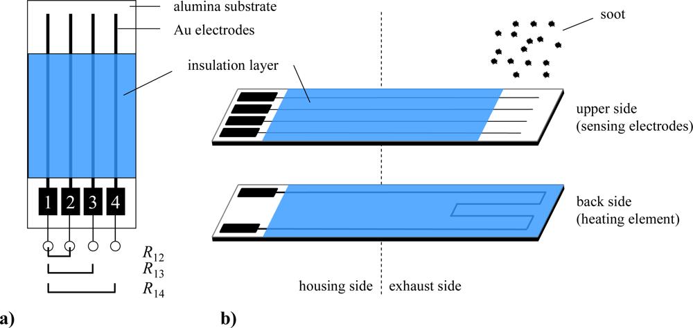 Sensors Free Full Text Conductometric Soot Sensor For