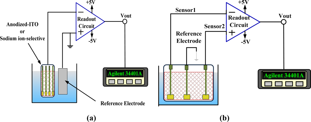 Sensors Free Full Text Study Of Sodium Ion Selective Electrodes
