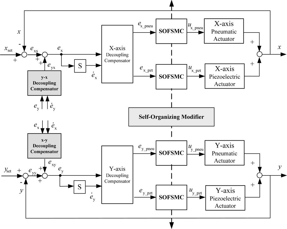 sensors   free full-text   development of x-y servo pneumatic, Wiring diagram