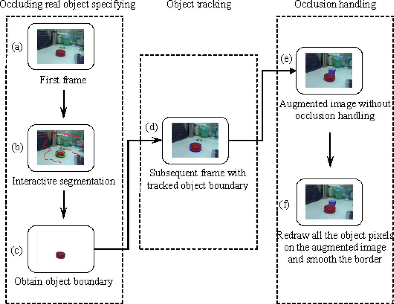 Sensors   Free Full-Text   Real-Time Occlusion Handling in Augmented Reality Based on an Object ...