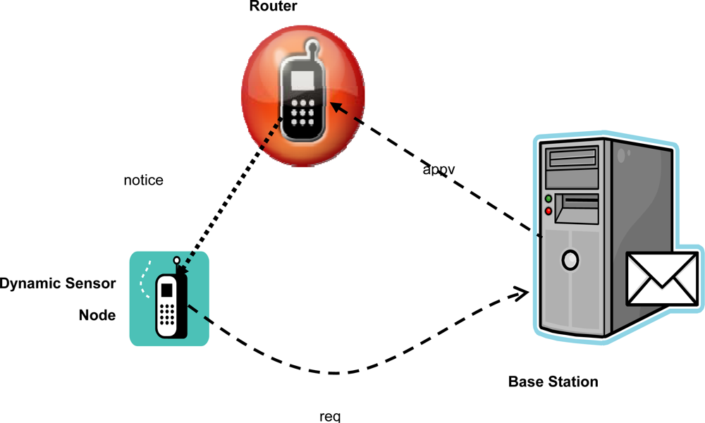 research papers on wireless security