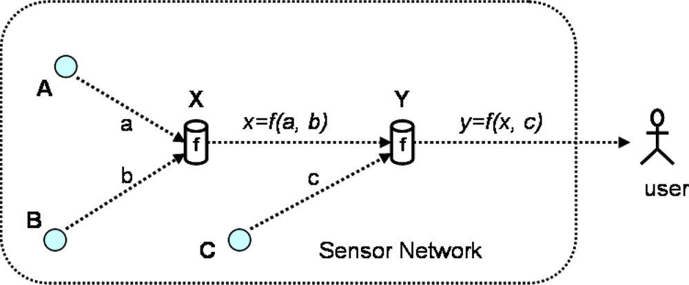 data aggregation in wireless sensor networks pdf