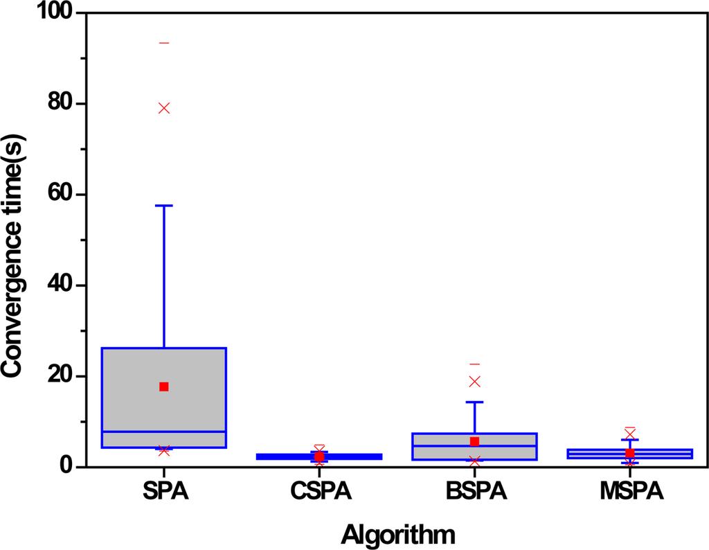 Sensors | Free Full-Text | GPS-Free Localization Algorithm