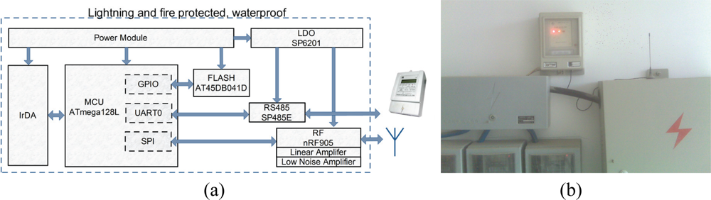 Application-specific protocol architectures for wireless networks