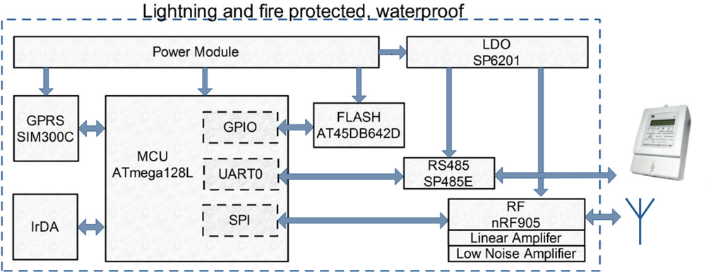 Application-specific protocol architectures for wireless networks+thesis