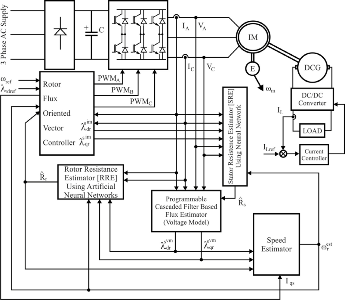 Sensors Free Full Text Position And Speed Control Of Brushless Dc Motor Diagram With Design Variables For Optimization In Motors Using Sensorless Techniques Application Trends Html