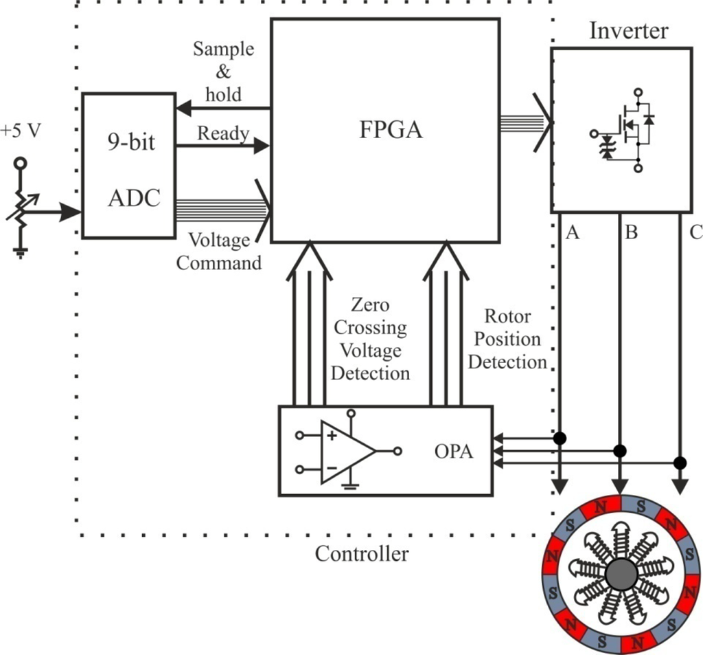 Sensors Free Full Text Position And Speed Control Of Brushless Circuit Drawing For Dc Motor Controller Motors Using Sensorless Techniques Application Trends Html