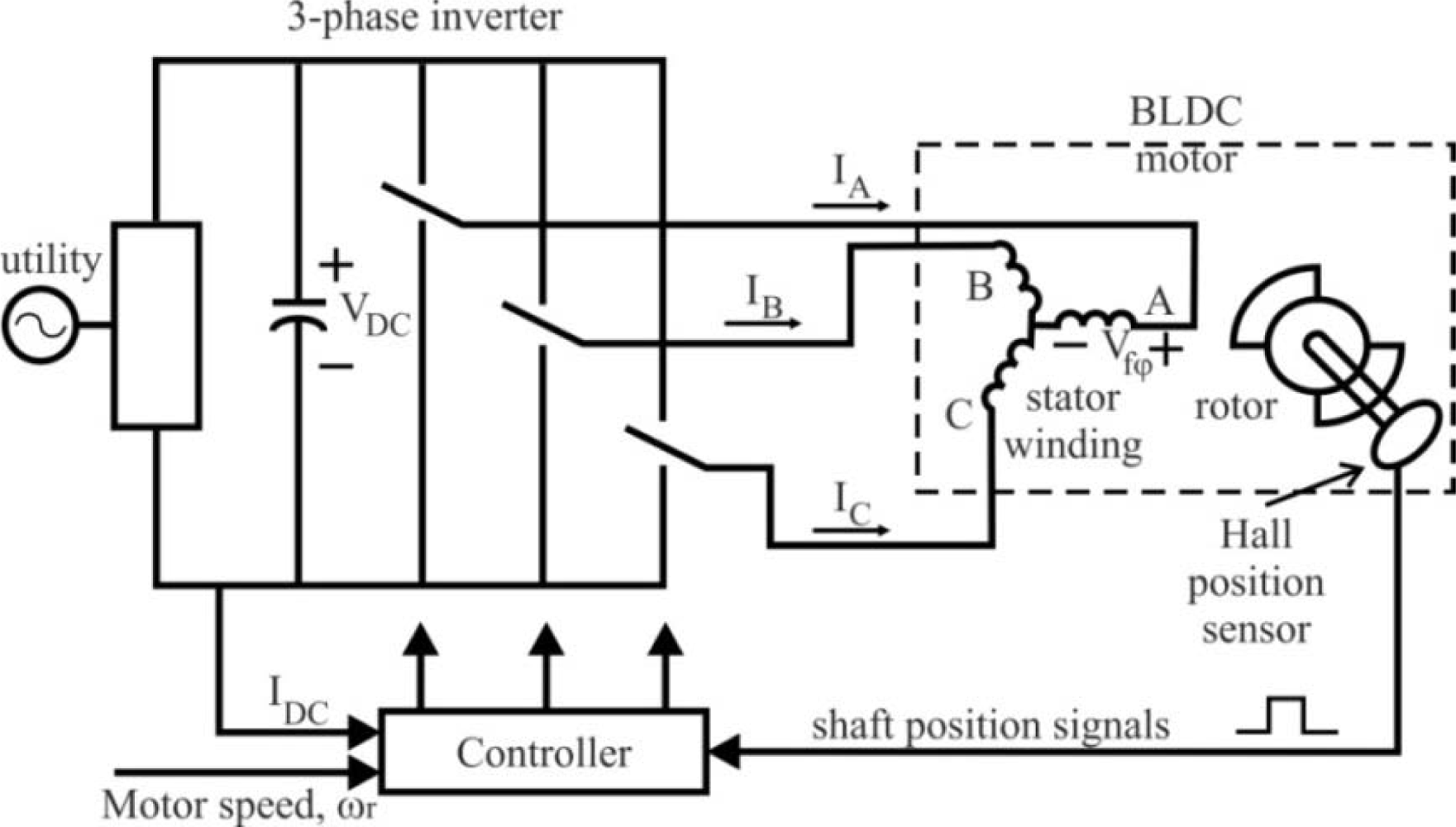 bldc motor hall sensor placement