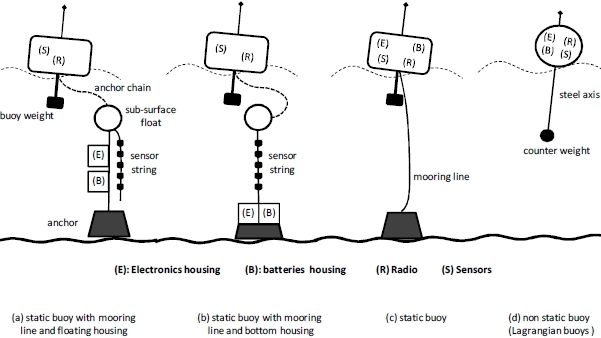 literature review on underwater wireless sensor networks